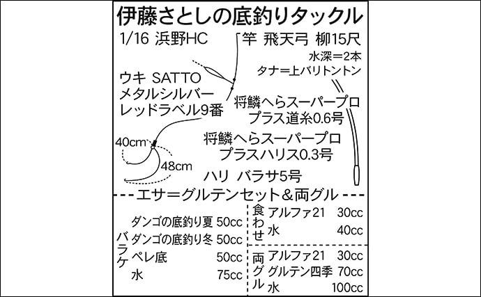 伊藤さとしのプライムフィッシング【昔からあるアルファ21:第1回】