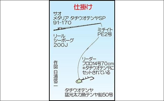テンヤタチウオ釣行で指7本ドラゴン級頭に良型複数登場【SOYAMARU】