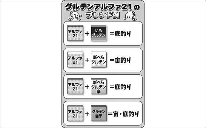 伊藤さとしのプライムフィッシング【昔からあるアルファ21:第3回】