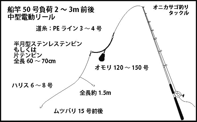 【2020古座沖】オニカサゴ釣り攻略法 2人で27尾など好調継続中