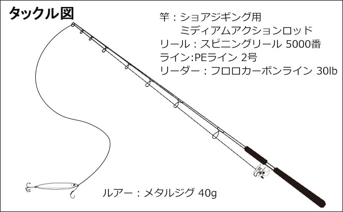 ライトショアジギングで『サゴシゲーム』 低めのタナがキモ【福井県】