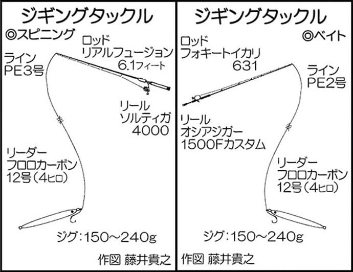 蓋井島沖で6kgヒラマサ&ハマチ手中 50cmクエも【山口・英光】