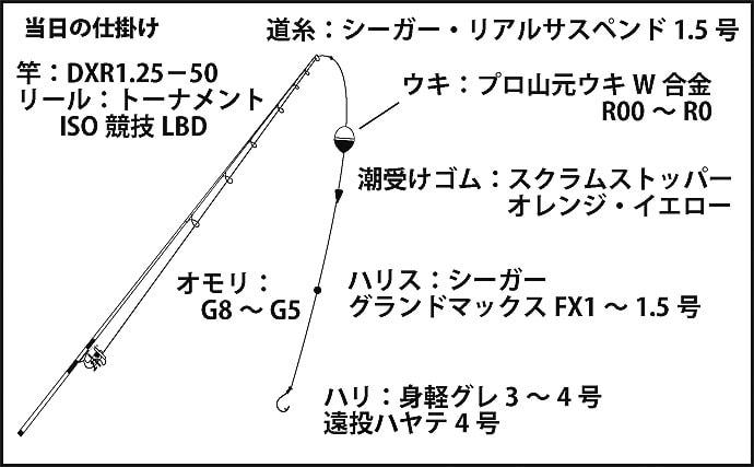 シーズン終盤『寒グレ』フカセ釣りで良型6尾 アワセは不要?【徳島】