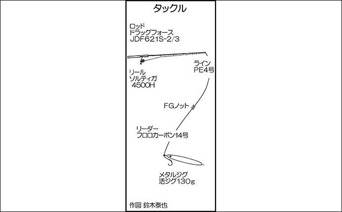 玄界灘オフショアジギング『春マサ』狙い 10.5kg浮上【ナインブルー】