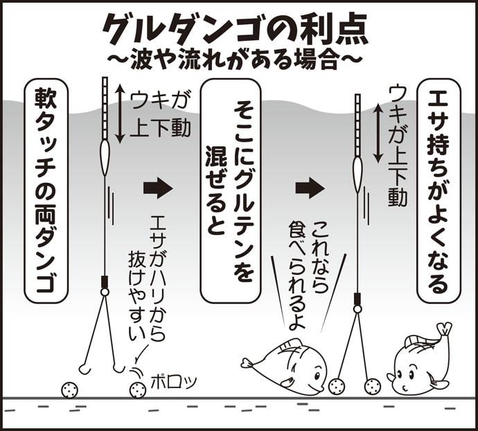 伊藤さとしのプライムフィッシング【端境期に効くグルダンゴ:第2回】