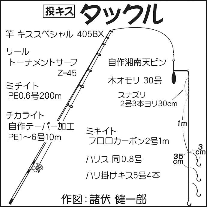 投げ釣りでシロギス調査 遠投中心で今後に期待【神奈川・国府津海岸】