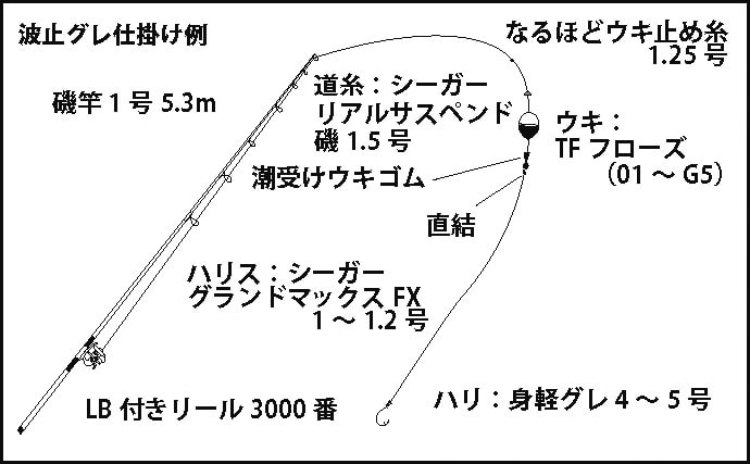 【淡路島2020初夏】グレ狙い『波止フカセ』おすすめ釣り場3選