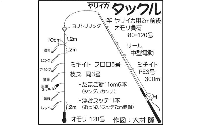 茨城沖ヤリイカ釣りで58cm頭18尾 低活性&イルカに苦戦【桜井丸】