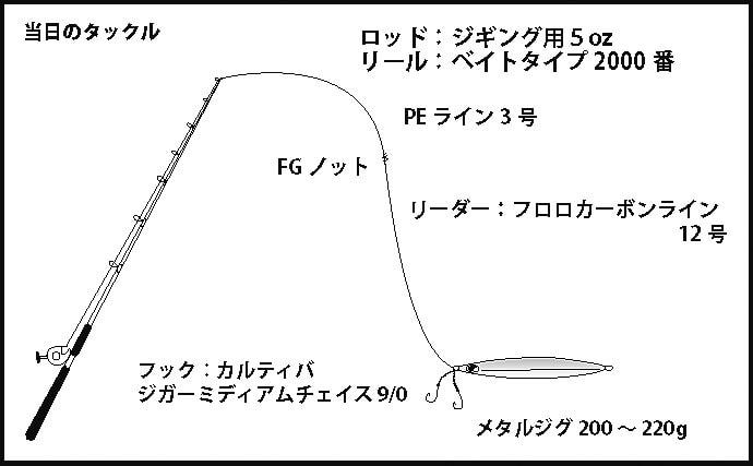 ジギングで怒濤のマグロラッシュ トンボ26匹に30kg級キハダ【トロ丸】