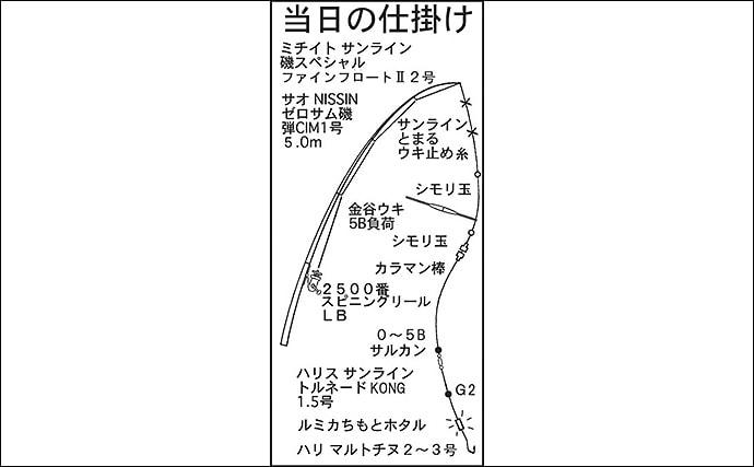 波止フカセ釣りでクロダイ狙い 40cm級本命5匹手中【愛知・常滑港】