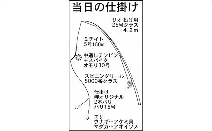 ウナギ狙いぶっこみ釣り 30分間で59cm頭に本命2尾【岐阜・揖斐川】