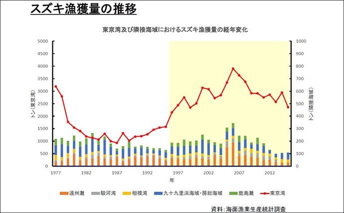 遊漁船と水産庁が強力タッグ 東京湾シーバス保護の取り組みを取材