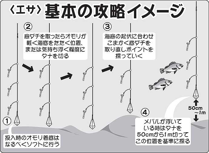 【関東2020】夜釣りで楽しむ『メバル・カサゴ』船 タックル〜釣り方