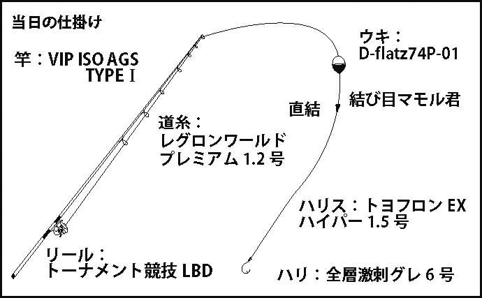 磯フカセ釣りで良型グレに45cm級イサギも 超遠投が吉【和歌山・市江】