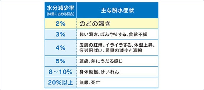 侍Dr.近藤惣一郎のフィッシングクリニック:夏の沖釣り『熱中症』対策