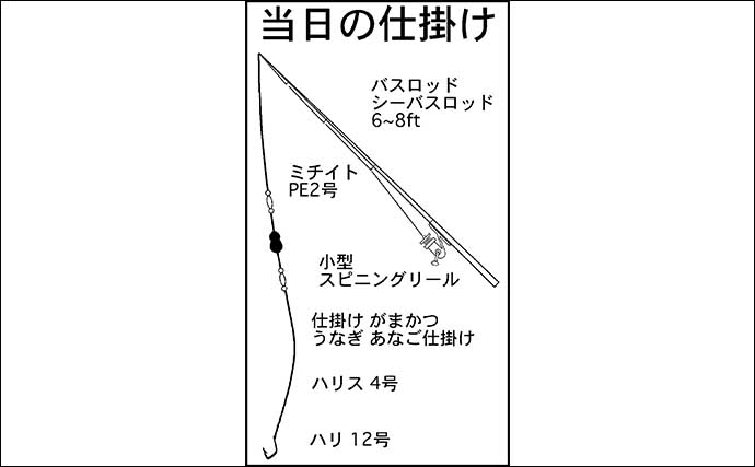 ぶっこみウナギ釣りで70cm級手中 カメジャコが特エサ【愛知・新川】