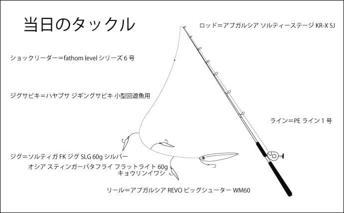 初夏のボートSLJで8魚種 ジグサビキでキャッチ【宮崎・青島沖】