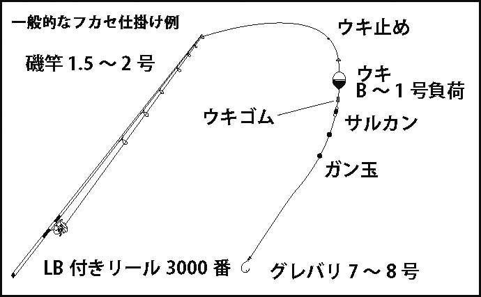 フカセ釣りにおける『サルカン』の選び方 素材ごとに特徴を解説