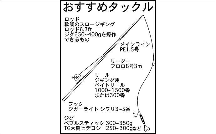 スロージギングでマダラ手中 3枚潮苦戦でアラは不発【石川・遊心丸】