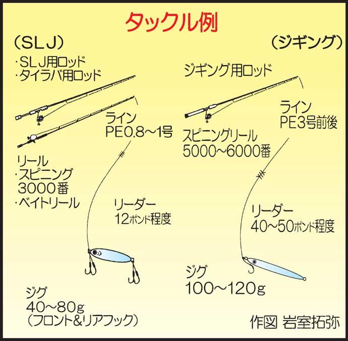 オフショアルアー五目でヒラマサ&マダイ SLJでは苦戦【福岡】