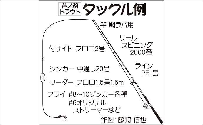 レイクトローリングで56.5cm頭にコーホーサーモン連発【芦ノ湖】