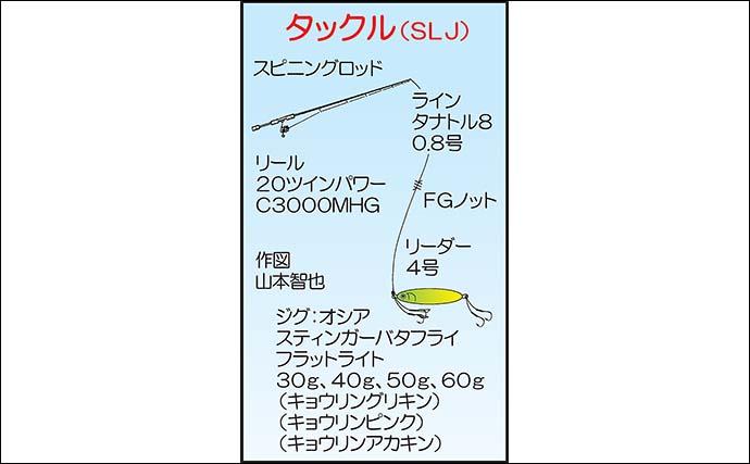 ボート『SLJ』ゲームで五目釣り堪能 メイチダイに大型根魚も【福岡】