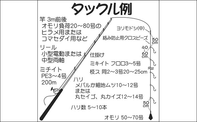 【日立沖2020】オキメバル釣り初心者入門 オススメ船宿も紹介