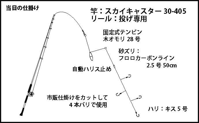 夕マヅメの短時間投げキス釣り 濁り避ければ本命連発【和歌山・印南】