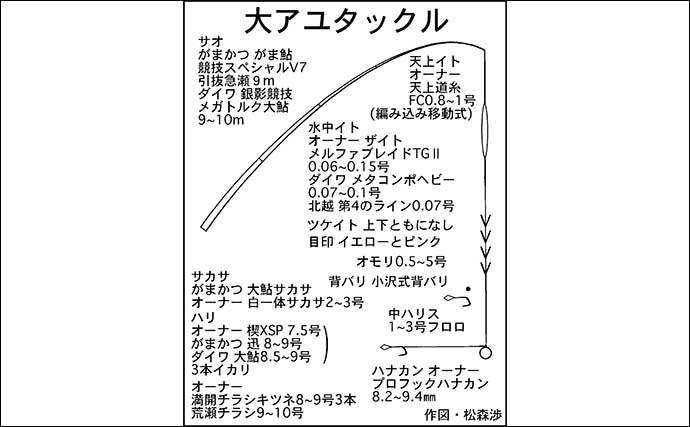 【中部2020】秋の『大アユ』攻略法 オモリ使ったマル秘テクニックとは?