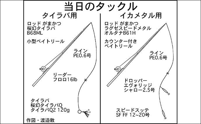タイラバ&イカメタルのリレー釣行 レンコダイ連発【福井・若狭大島】