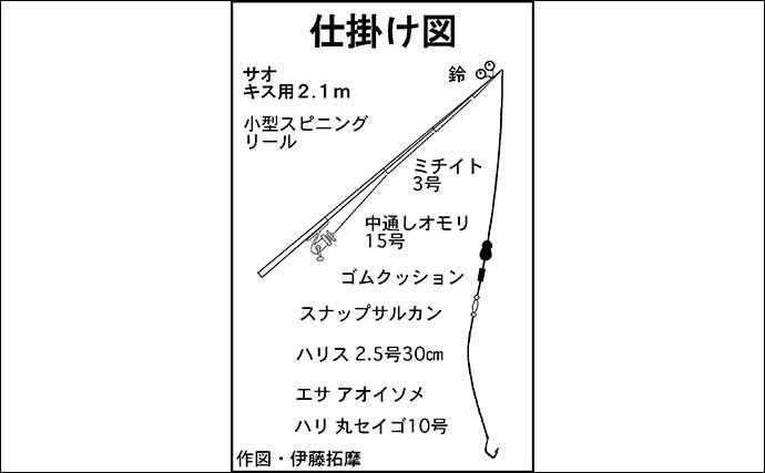 夜のちょい投げアナゴ釣りで41cm頭に本命6匹キャッチ【三重・鈴鹿】