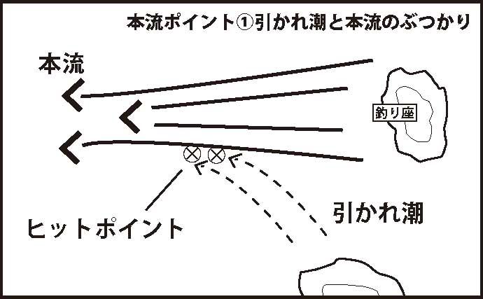 秋磯『本流釣り』で狙うべき4つのポイント 良型尾長グレ攻略に必見