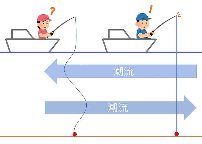 【明石エリア2020】タイラバゲーム「脱初心者」のための重要ポイント6選