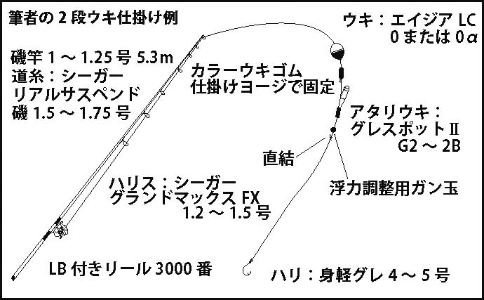 秋の波止グレ釣りを『2段ウキ』仕掛けで攻略 有効な場面や使い方を解説