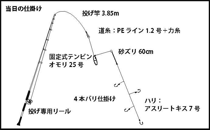 家族旅行を兼ねた「ながら」釣行で20cm級キス連発【京都・京丹後】
