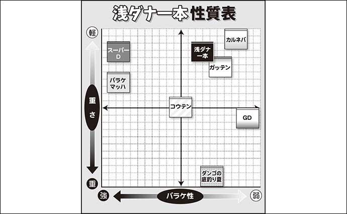 伊藤さとしのプライムフィッシング【秋の浅ダナ両ダンゴ:第1回】