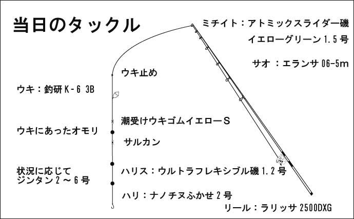 大阪湾波止フカセチヌ開幕 黄色いエサローテで4匹【尼崎フェニックス】