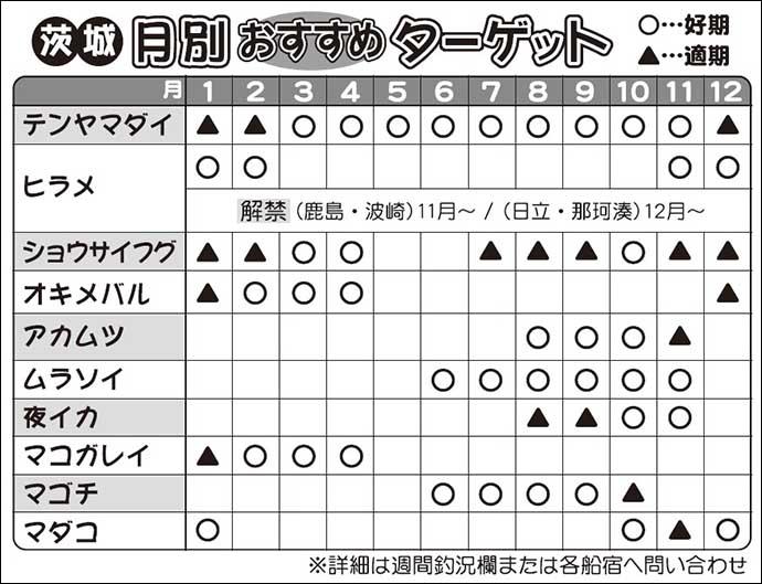 茨城エリア「港」ナビ 船宿&アクセス方法紹介【日立〜波崎】