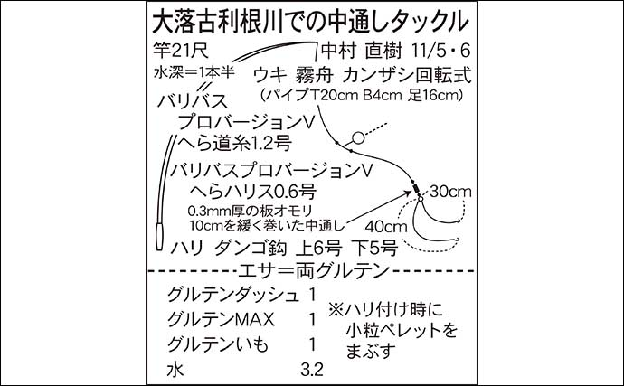 今週のヘラブナ推薦釣り場【埼玉県・大落古利根川】