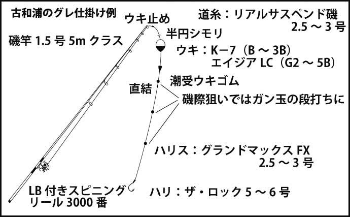 【三重2020】古和浦エリアの寒グレ攻略術 大型狙いのノウハウとは?