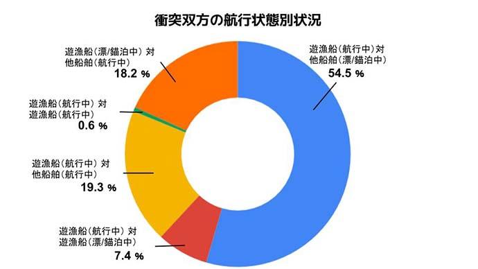 数字で見る釣り船「衝突事故」発生状況 8割以上が航行中に発生?