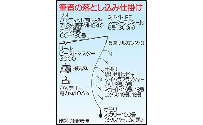 落とし込みで大型ヒラマサ続々 極めつけに3.2kg級『アラ』も【福岡】