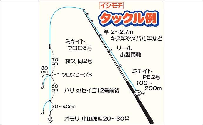 東京湾『イシモチ』船は初心者でも満喫可能 血抜き法も紹介【鴨下丸】