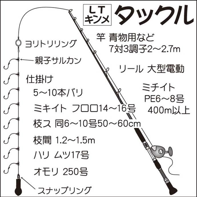 【関東2021】LTキンメ釣り初心者入門 道具・投入・釣り方・取り込み