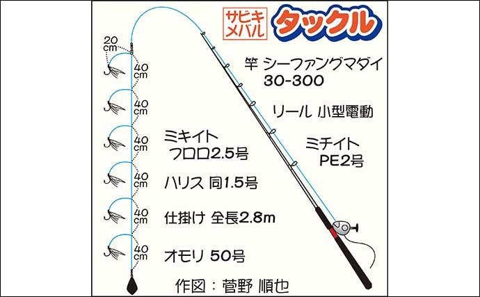 船サビキ釣りでメバル「115尾」と爆釣 驚異の9点掛けも【宮城・大海丸】