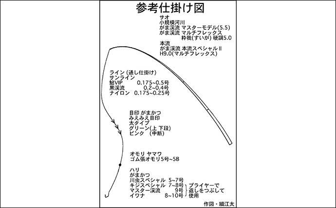 【中部2021】おすすめ渓流釣り場:益田川 序盤は成魚放流狙いが吉