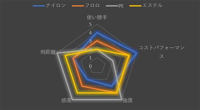 今さら聞けない『ライトゲーム』のキホン:ライン4種の素材&太さの選び方