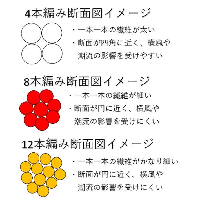 シーバスゲーム用「PEライン」の選び方 コーティング&編み数は要確認