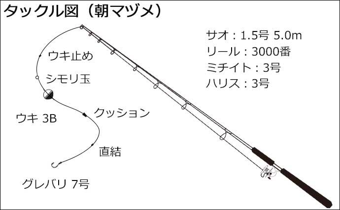 磯フカセ釣りで42cm口太グレ手中 尾長混じり数釣りも堪能【山口・見島】