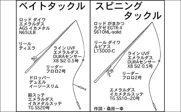 日本海ヤリイカメタルで20匹 しっかり誘い&短いステイが奏功【福井】